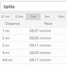 sunday run splits