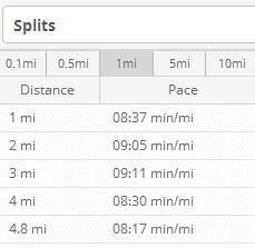 sunday run splits