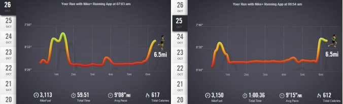 Both of these runs were done on a treadmill ... not sure what's gotten into me!
