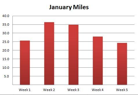 january miles