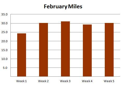 february 2014 miles