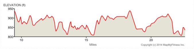 adirondack half marathon course elevation
