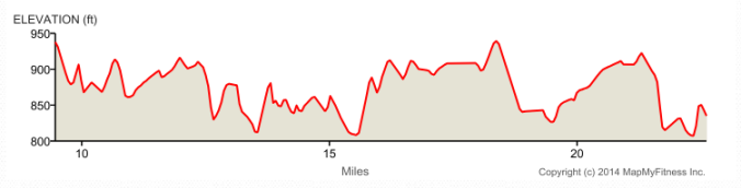 adirondack half marathon course elevation