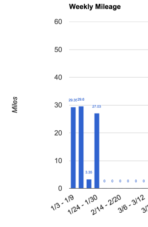 mileage chart