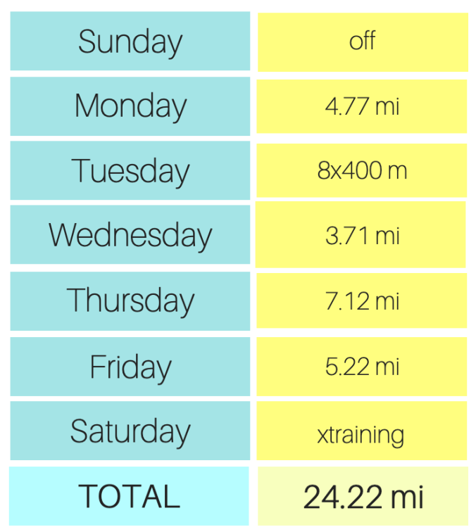 weekly cleveland marathon training mileage