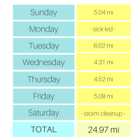 Weekly Running Update: Sick Kids and Crazy Storms